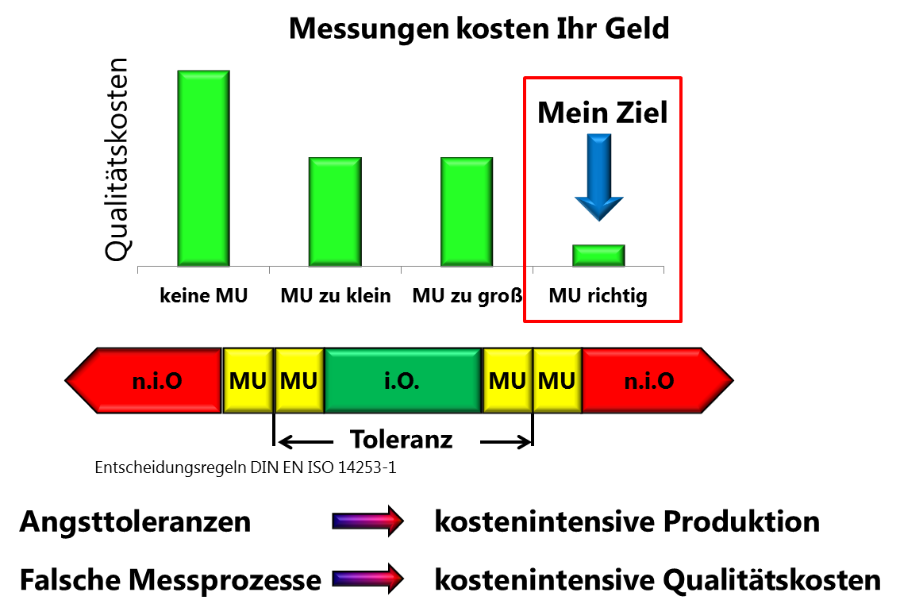 Messunsicherheit Berechnen : messunsicherheit berechnen seminar akkreditierung iso 17025 gum excel dakks akkreditierung iatf ~ Themetempest.com Abrechnung